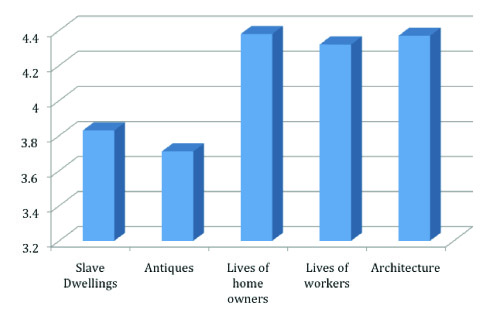 survey results: average interest in various aspects of museums